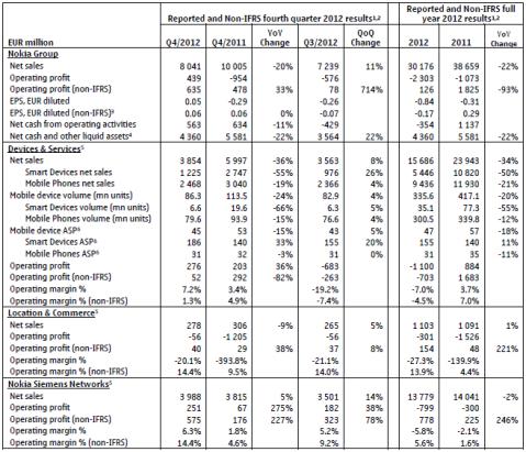 Nokia Financial Information Summary 2012
