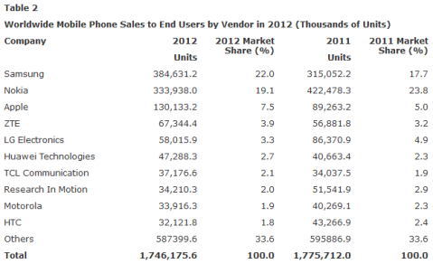 Garnter 2012 Mobile Phone Market Share & Sales Report