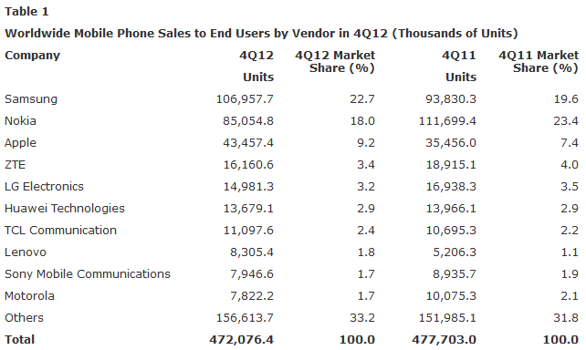Mobile phone sales figures uk