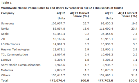 Gartner Q4 2012 Mobile Phone Market Share & Sales Report