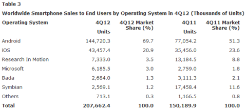 Gartner Q4 2012 Smartphone Market Share & Sales Report OS-wise