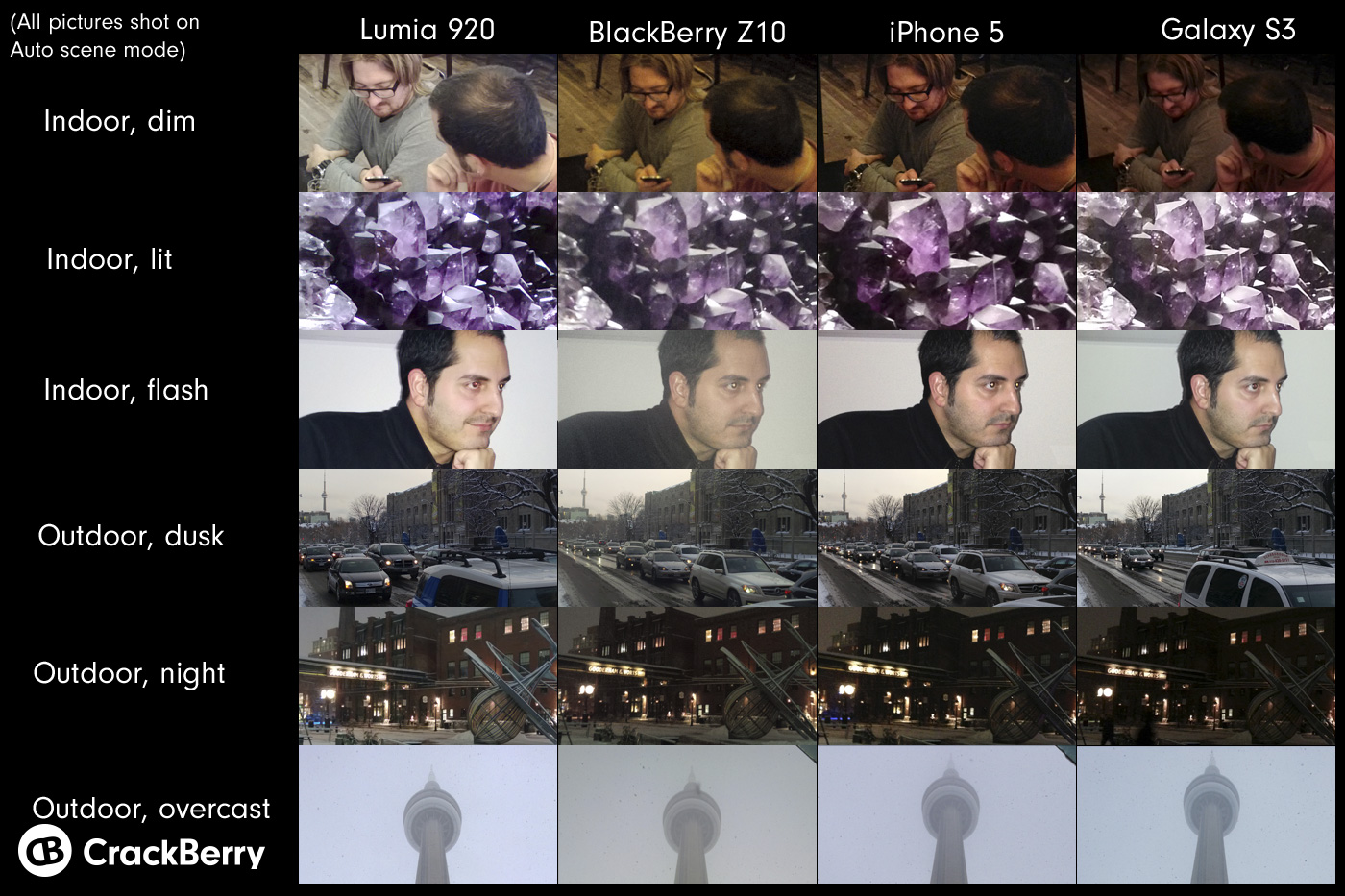 Nokia Lumia 920 low light comparison vs iphone5 galaxy s3 & bb z10