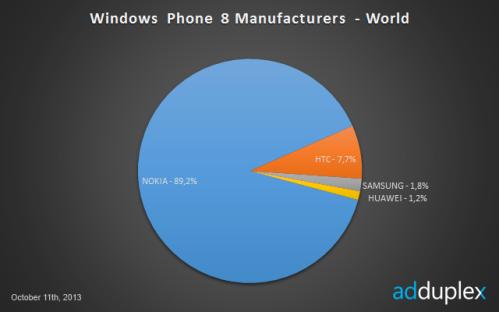 AdDuplex Windows Phone Oct 13 new 1