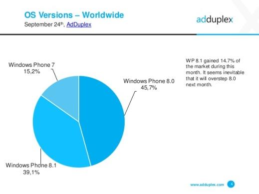 windows-phone-device-statistics-for-september-2014-6-638
