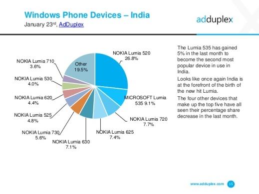 AdDuplex Windows Phone Stats Jan 15