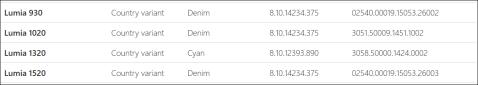 Lumia Denim for Lumia 930 & 1520 India