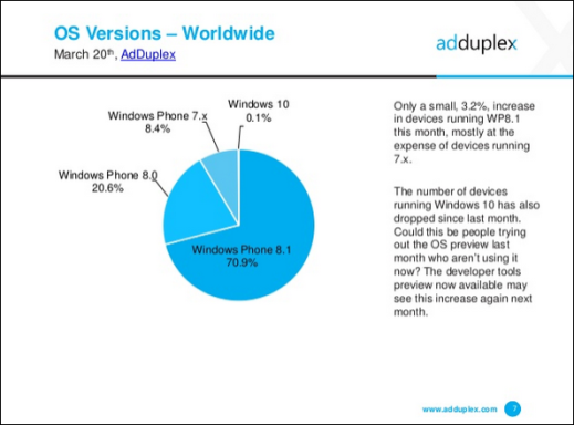 AdDuplex Windows Phone Stats Mar 15